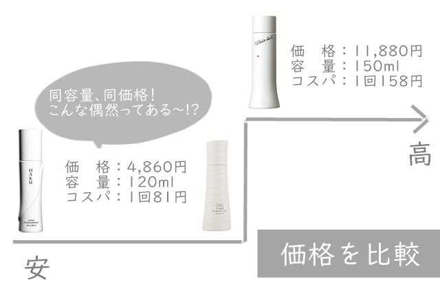 HAKU POLA ワンバイコーセー ホワイトショット 化粧水 比較 ブログ 効果 値段